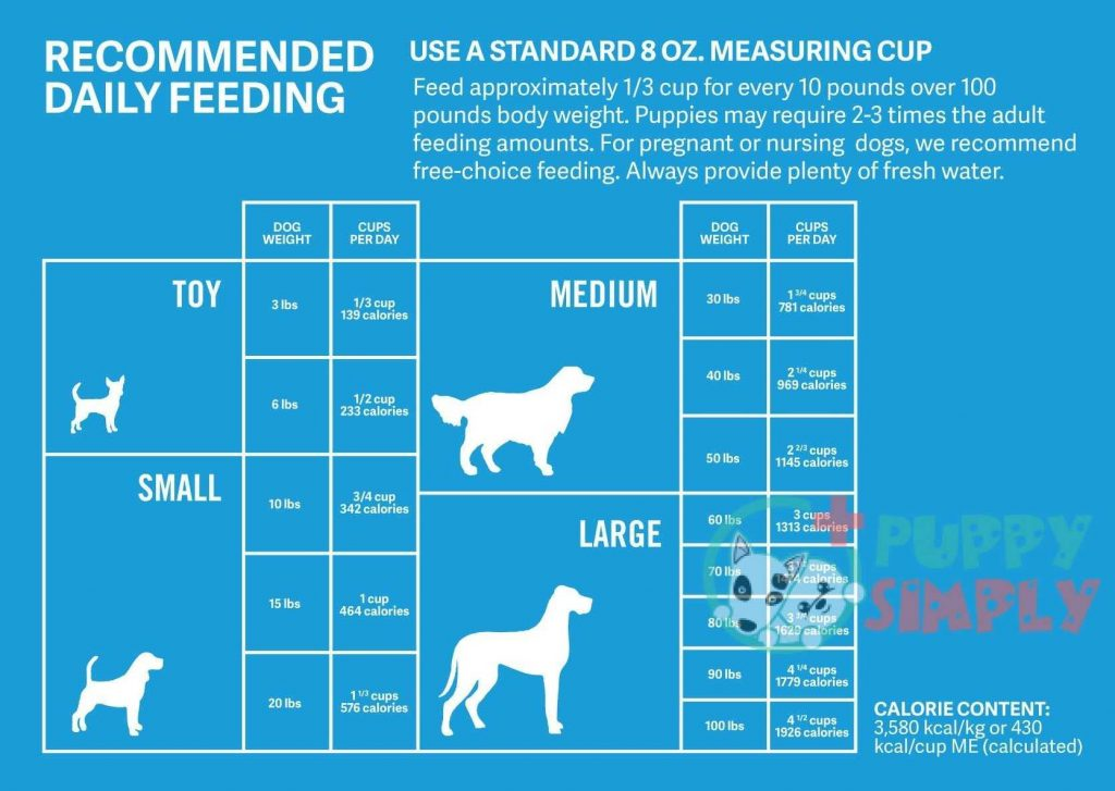 the nutrition guide on your dog food
